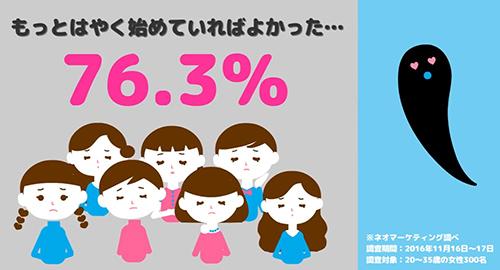 76.3%の方が「もっと早く全身脱毛を始めていればよかった」というデータ