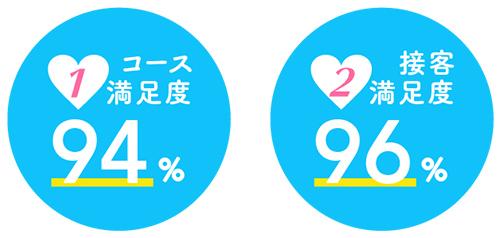 コース満足度94%・接客満足度96%